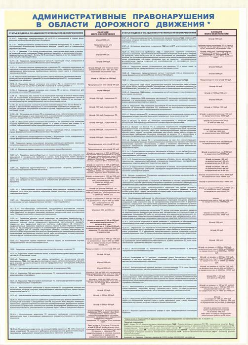 Комплект плакатов Административные правонарушения в области дорожного движения