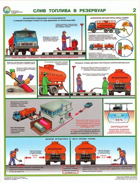 Комплект плакатов Безопасность работ на АЗС