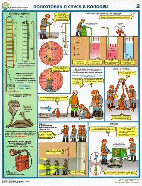 Комплект плакатов Безопасность работ на объектах водоснабжения и канализации