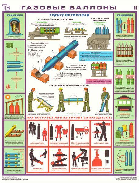 Комплект плакатов Газовые баллоны