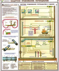Комплект плакатов Заземление и защитные меры электробезопасности (напряжение до 1000 В)
