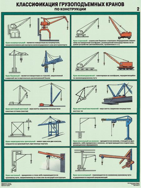 Комплект плакатов Классификация грузоподъемных кранов по конструкции