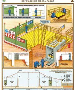 Комплект плакатов Котлован. Ограждение места работ