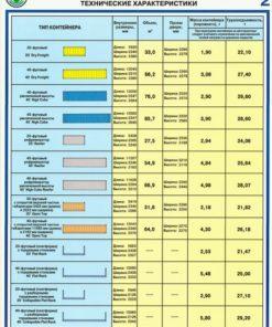 Комплект плакатов Морские контейнеры (виды