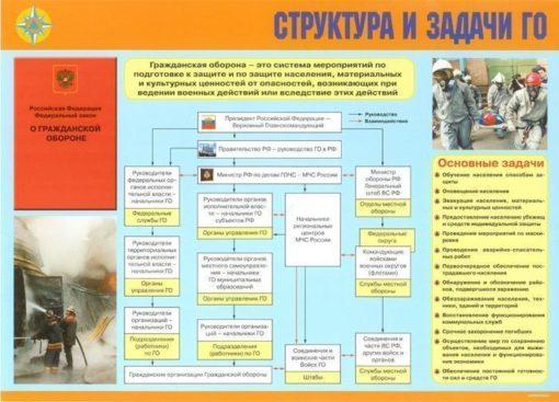 Комплект плакатов Организация Гражданской обороны