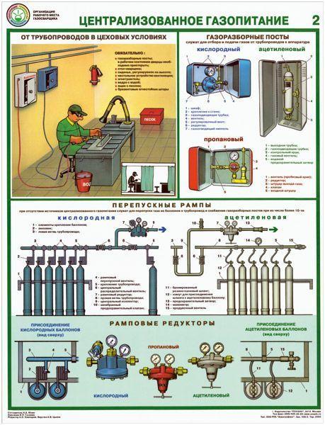 Комплект плакатов Организация рабочего места газосварщика
