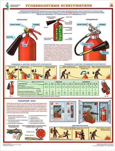 Комплект плакатов Первичные средства пожаротушения