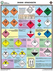 Комплект плакатов Перевозка опасных грузов