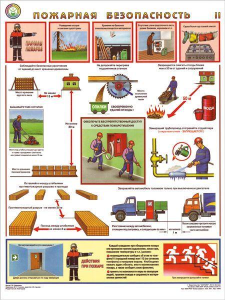 Комплект плакатов Пожарная безопасность