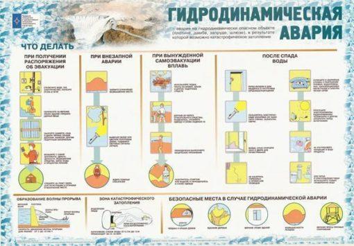 Комплект плакатов Правила поведения в чрезвычайных ситуациях техногенного характера