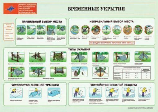 Комплект плакатов Правила поведения при вынужденном автономном существовании в природной среде
