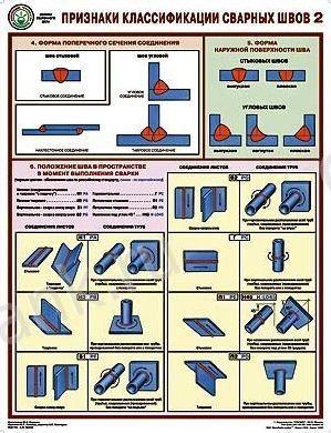 Комплект плакатов Признаки классификации сварных швов