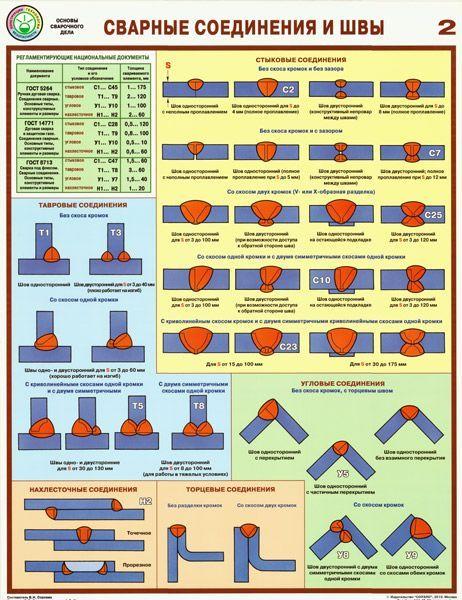 Комплект плакатов Сварные соединения и швы