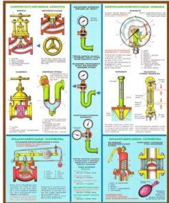 Комплект плакатов Сосуды под давлением. Ресиверы