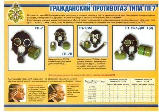 Комплект плакатов Средства индивидуальной защиты органов дыхания
