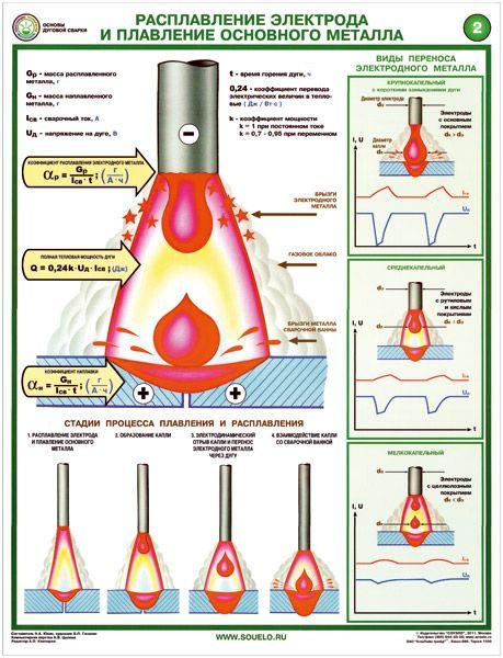 Комплект плакатов Строение и параметры сварочной дуги