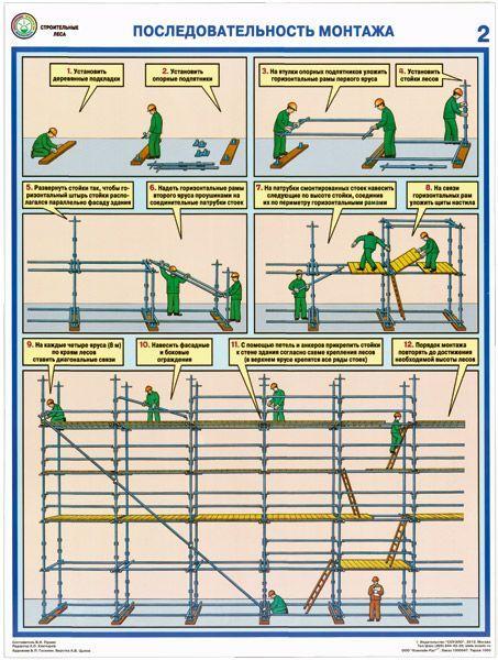 Комплект плакатов Строительные леса (конструкции