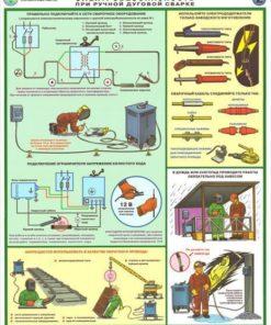 Комплект плакатов Техника безопасности сварочных работ