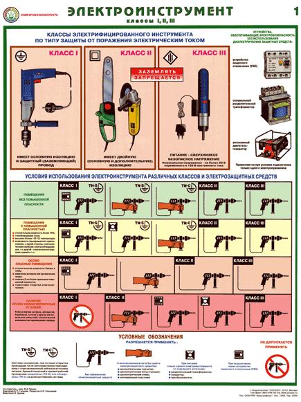 Комплект плакатов Электроинструмент (электробезопасность)