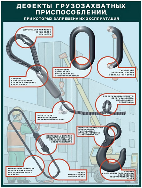 Плакат Дефекты грузозахватных приспособлений