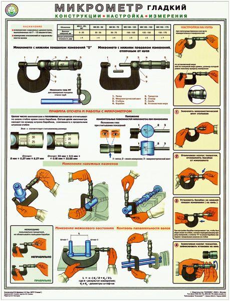 Плакат Микрометр. Конструкции