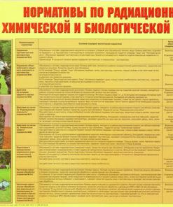 Плакат Нормативы по радиационной
