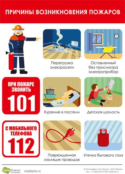Плакат Причины возникновения пожаров