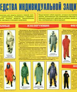 Плакат Средства индивидуальной защиты кожи