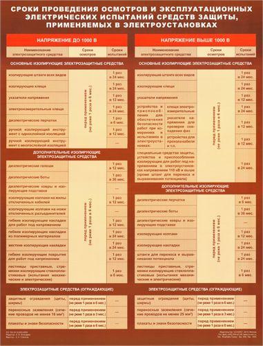 Плакат Сроки проведения осмотров и электрических испытаний средств защиты
