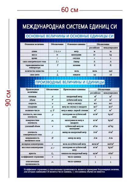Стенд «Международная система единиц СИ» (1 плакат)