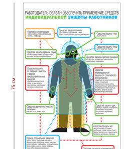 Стенд «Обеспечение работников средствами индивидуальной защиты» (1 плакат)