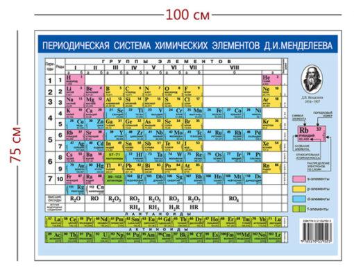 Стенд «Периодическая система химических элементов Д.И. Менделеева» (1 плакат)