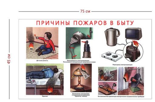 Стенд «Причины пожаров в быту» (1 плакат)
