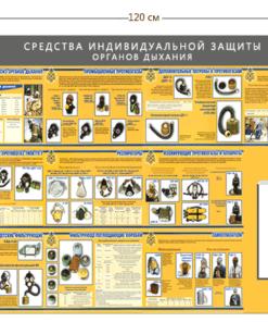 Стенд «Средства индивидуальной защиты органов дыхания» (1 объемный карман А4 + 10 плакатов)
